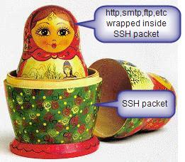 Konsep SSH